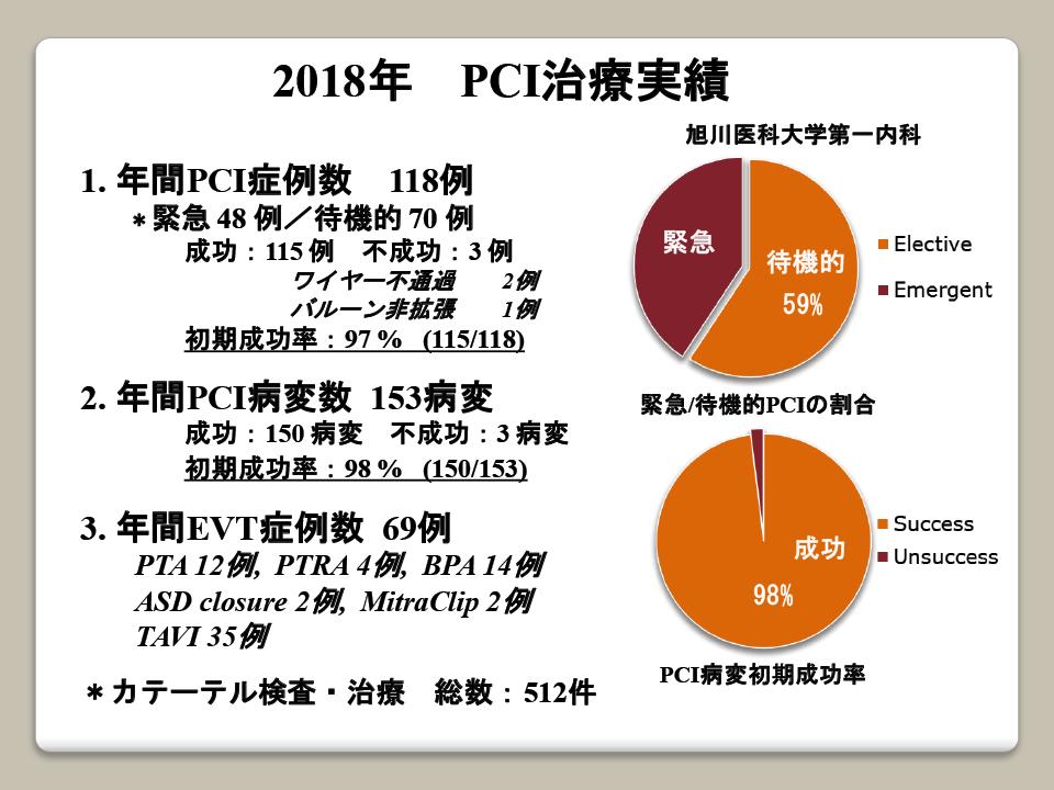 2018年 PCI治療実績